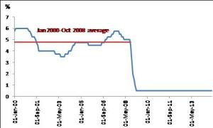 olivier desbarres bank of england policy rate