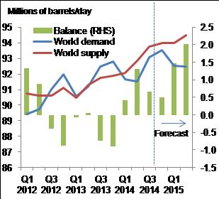 Figure 1: IEA forecasts a further build-up of oil inventories…