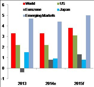 Figure 3: IMF forecasts robust GDP growth next year