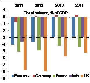 Figure 4: Little room or appetite for EU fiscal stimulus