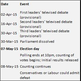 Figure 1: 2015 election timetable. Source: www.parliament.co.uk
