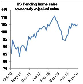 Figure 2: US pending home sales ticking up slowly