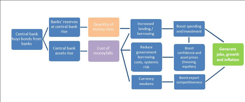 Figure 2:  The channels through which QE is supposed to work its magic
