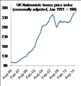 Figure 3:  UK house prices hit a record high this year