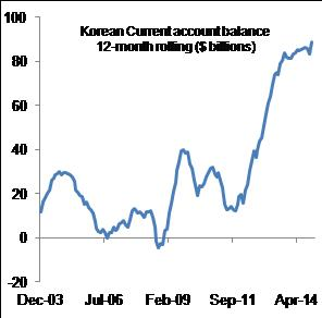 Figure 4:  Korean current account surplus at record high