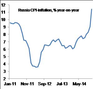 Figure 5: Russian inflation at six-year high