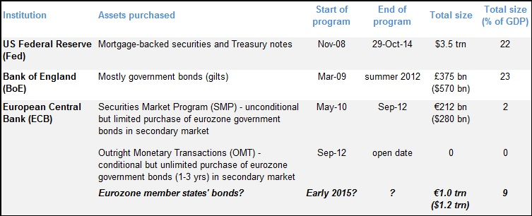 Figure 5: ECB bond buying to start when Fed and BoE programs have already ended