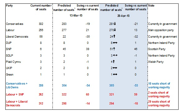 Figure 3: Coalition government is most likely outcome but how many parties will it have olivier desbarres