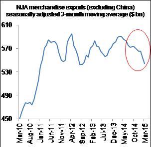 Figure 4: Exports slumped in Q1 2015…