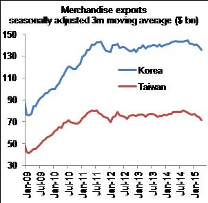 Figure 6: …and were weak in Korea and Taiwan in April