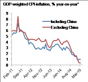 Figure 8: NJA-inflation has fallen to multi-year lows