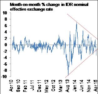 Figure 9: Volatility in IDR NEER has eroded significantly in the past 18 months