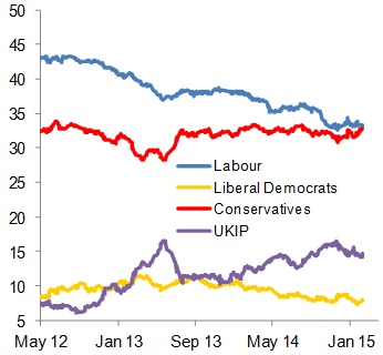 Figure 2: Labour and Conservatives almost neck and neck