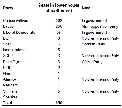 Figure 4: Conservatives & Liberal Democrats currently enjoy comfortable majority…things are about to change olivier desbarres