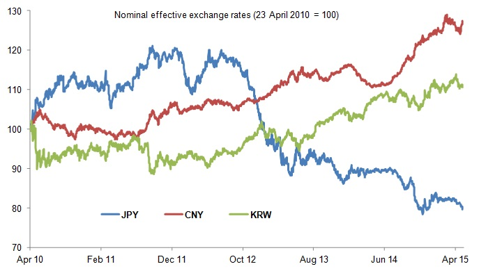 Figure 4: Japanese yen's competitiveness gain is hard to ignore