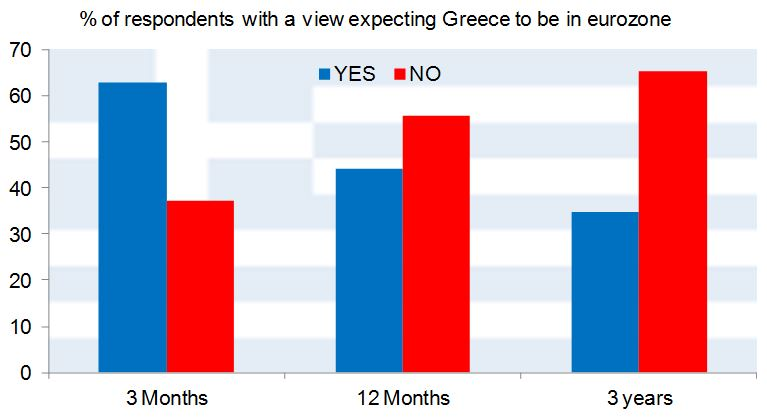 Greece to stay in EU Fig2