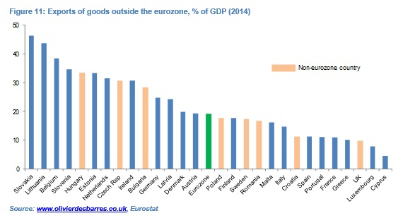 Euro weakness Fig11