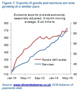 Euro weakness Fig7