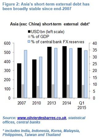 Olivier Desbarre China consider renminbi 2