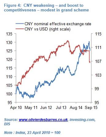 Olivier Desbarre China consider renminbi 4