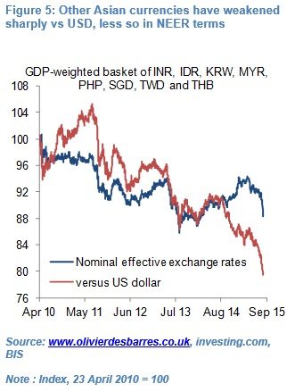 Olivier Desbarre China consider renminbi 5