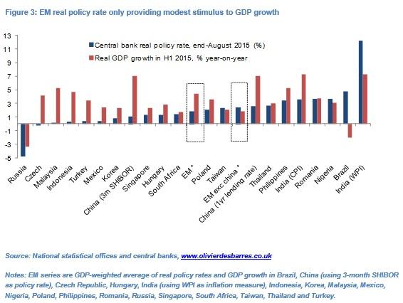 Olivier Desbarres EM Rate Cuts Fig3