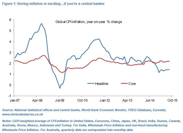 Olivier Desbarres What Deflation
