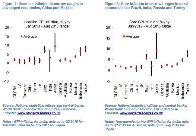What Deflation Figure 2 and 3