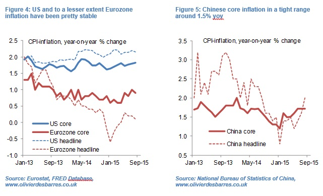 What Deflation Figure 4 and 5