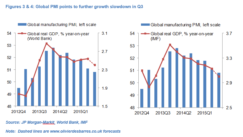 global growth fig 3&4