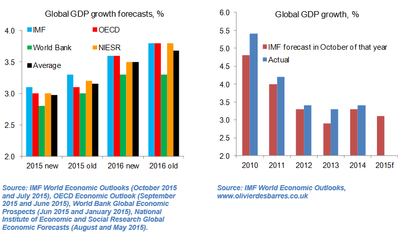 global growth fig 5&6