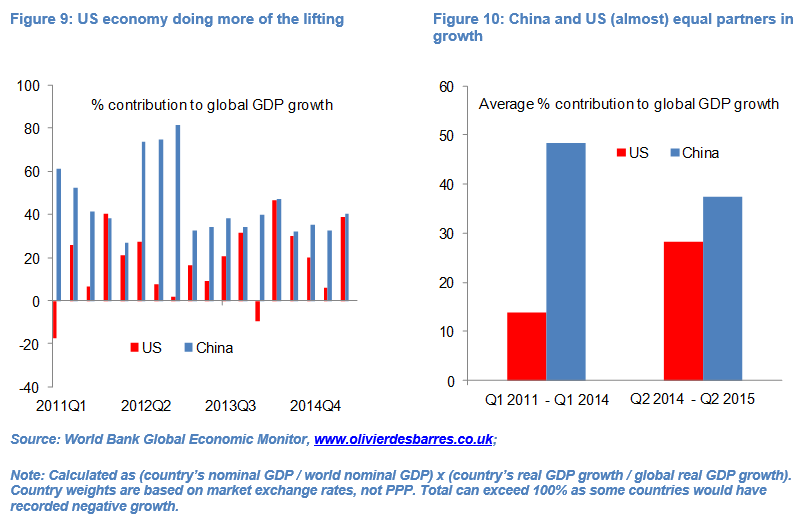 global growth fig 9&10