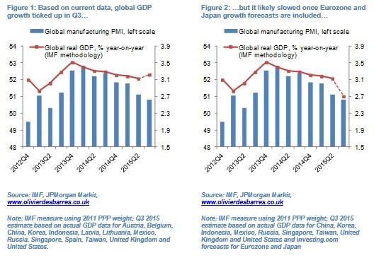 olivier desbarres global growth fig 1