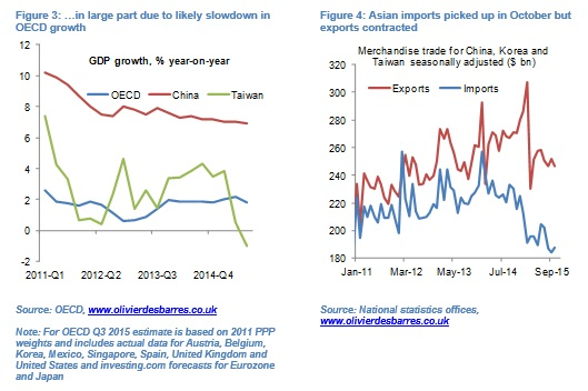 Global growth fig3&4