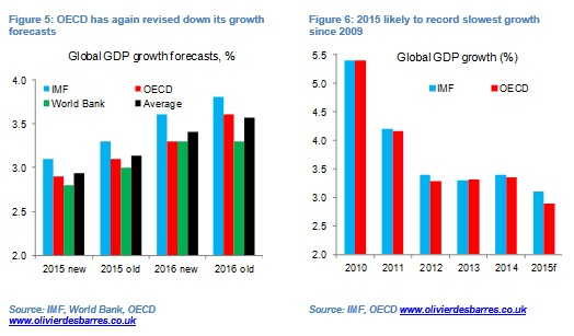 Global growth fig5&6
