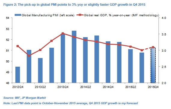 OD Global Growth fig2