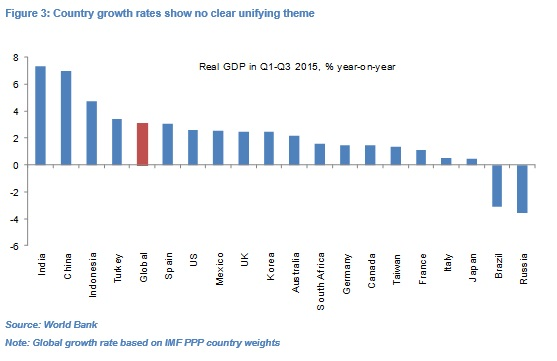 OD Global Growth fig3
