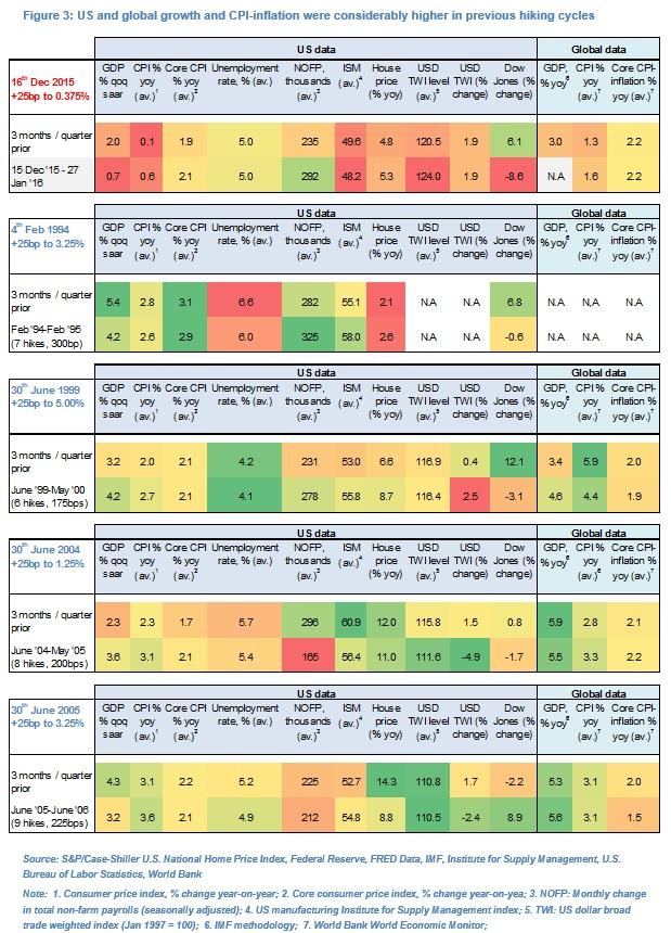 Olivier Desbarres Fed Rates Fig 3