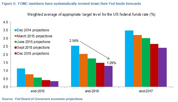 Olivier Desbarres Fed Rates Fig 5