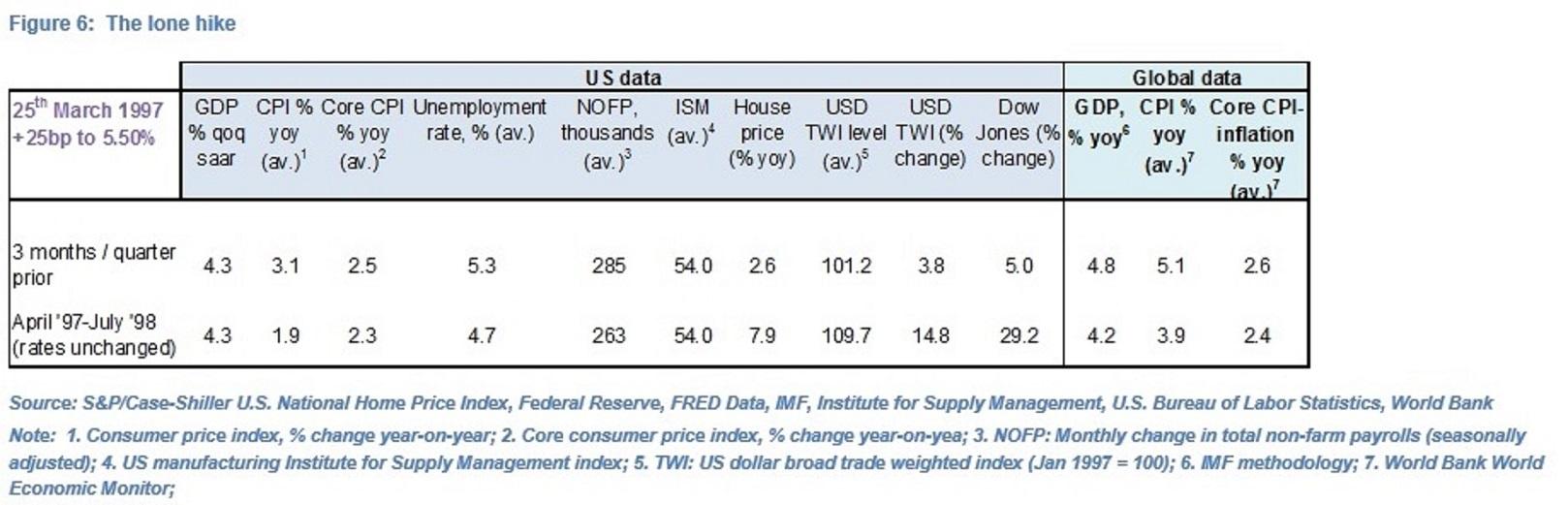 Olivier Desbarres Fed Rates Fig 6