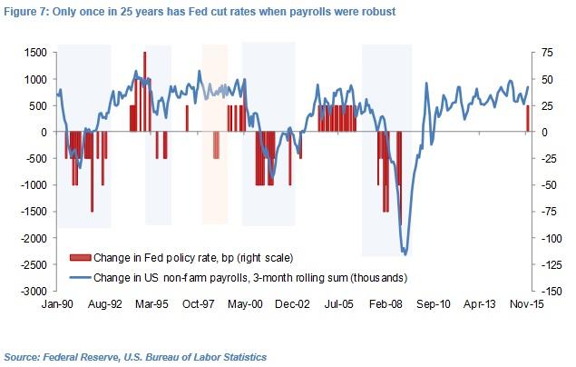 Olivier Desbarres Fed Rates Fig 7