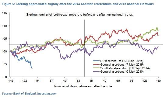 Olivier desbarres UK referendum chart