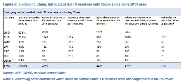 Olivier Desbarres looks at the FX Reserves
