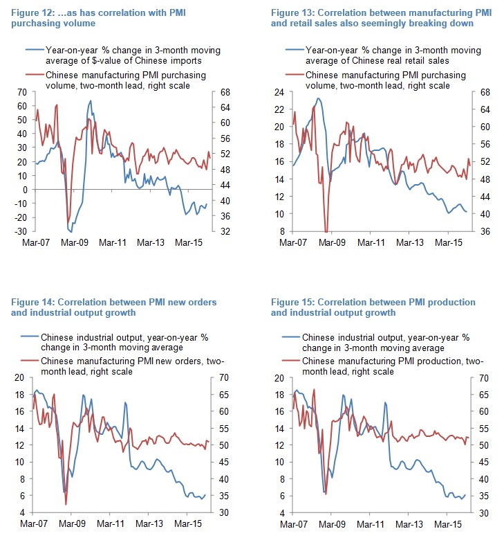 Olivier Desbarres - Chinese PMI chart 12131415