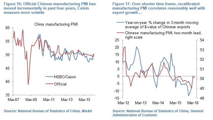 Olivier Desbarres - Chinese PMI chart 1617