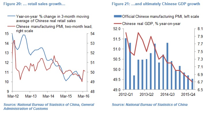 Olivier Desbarres - Chinese PMI chart 2021