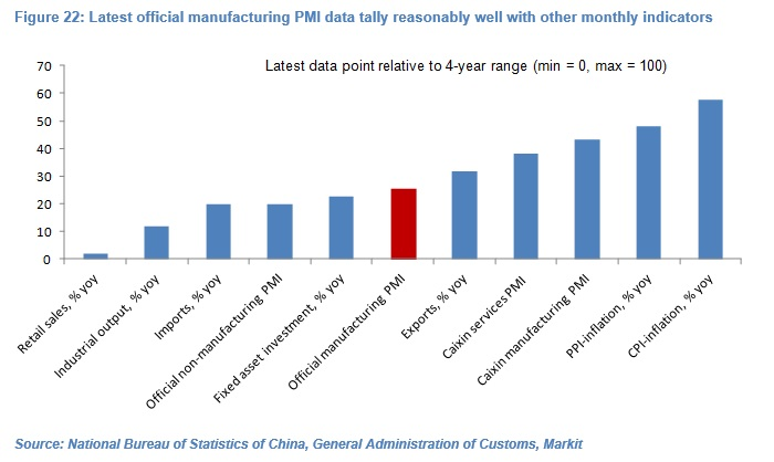 Olivier Desbarres - Chinese PMI chart 22