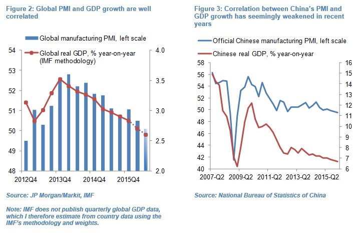 Olivier Desbarres - Chinese PMI chart 23