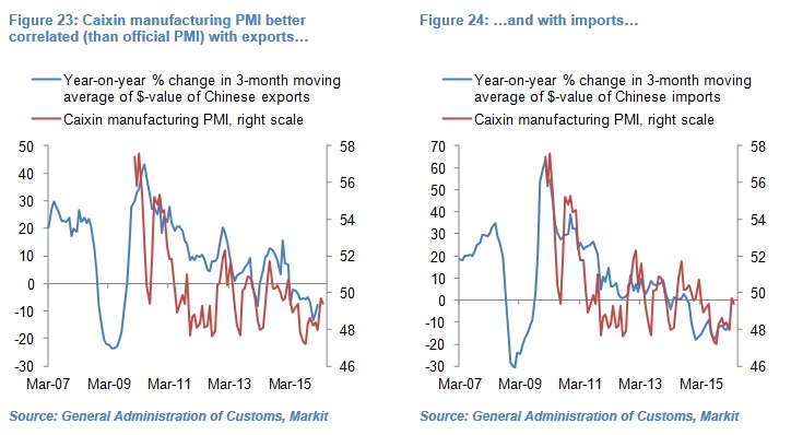 Olivier Desbarres - Chinese PMI chart 2324