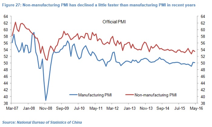 Olivier Desbarres - Chinese PMI chart 27